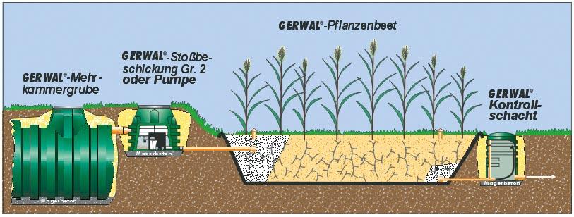 Bauplan pflanzenkläranlage